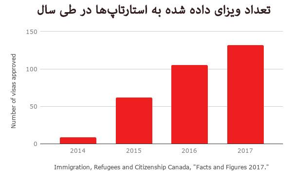 تعداد ویزا استارتاپ کانادا