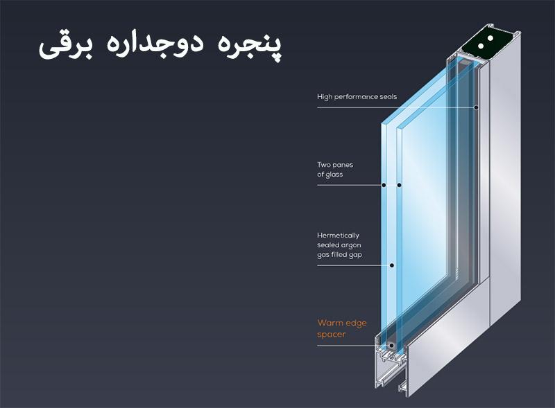 بیزینس پلن استارتاپ کانادا طرح توجیهی پنجره دوجداره برقی